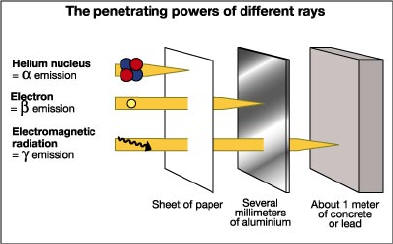 penetrating power definition